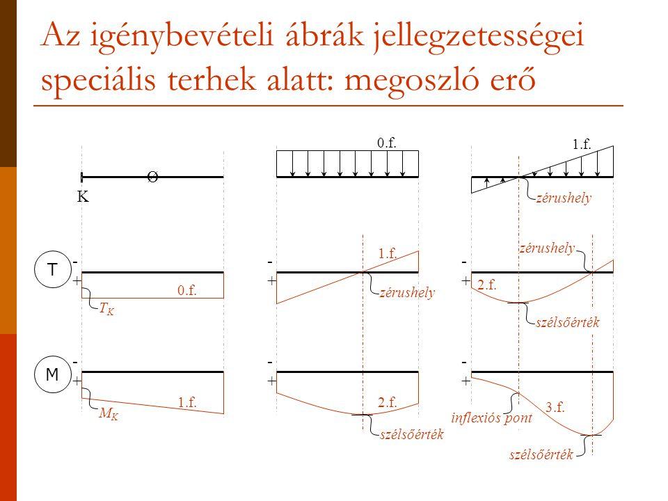 Az igénybevételi ábrák jellegzetességei speciális terhek alatt: megoszló erő