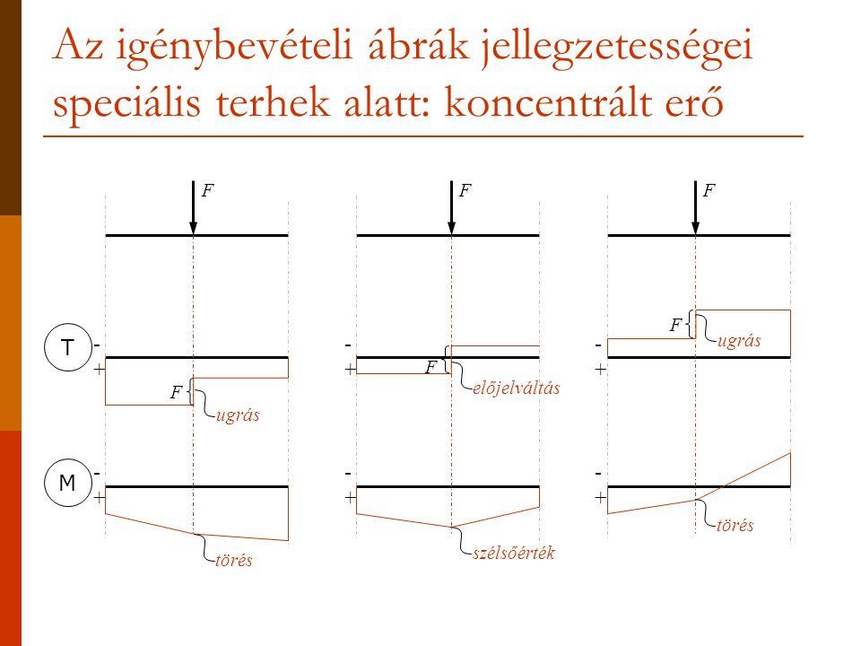 Az igénybevételi ábrák jellegzetességei speciális terhek alatt: koncentrált erő