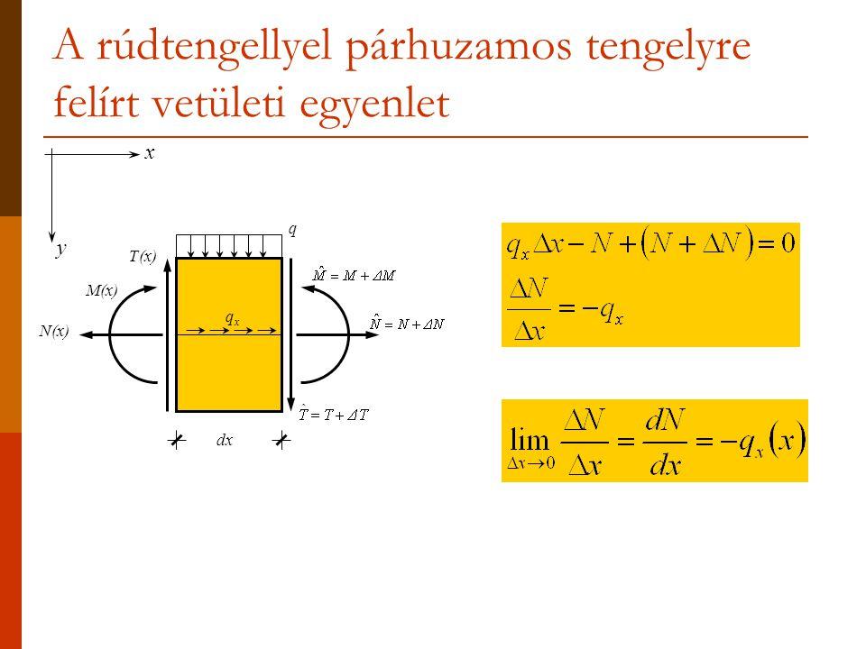 A rúdtengellyel párhuzamos tengelyre felírt vetületi egyenlet
