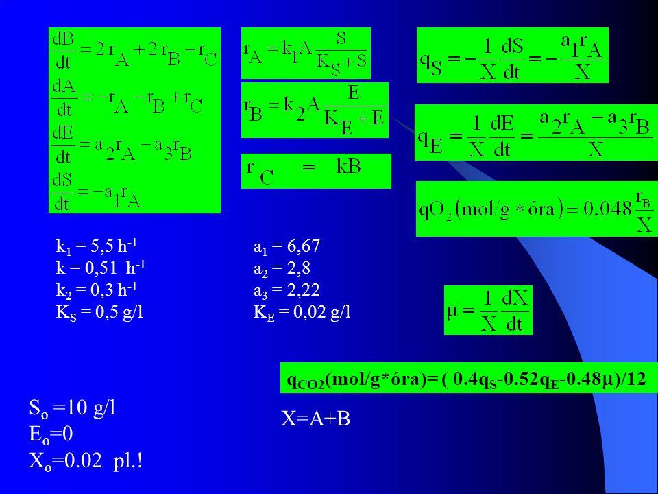 k1 = 5,5 h-1 a1 = 6,67 k = 0,51 h-1 a2 = 2,8. k2 = 0,3 h-1 a3 = 2,22. KS = 0,5 g/l KE = 0,02 g/l.