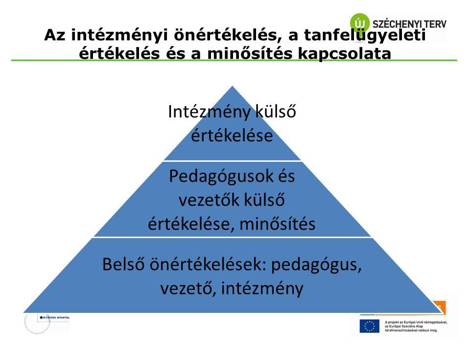 Az intézményi önértékelés, a tanfelügyeleti értékelés és a minősítés kapcsolata