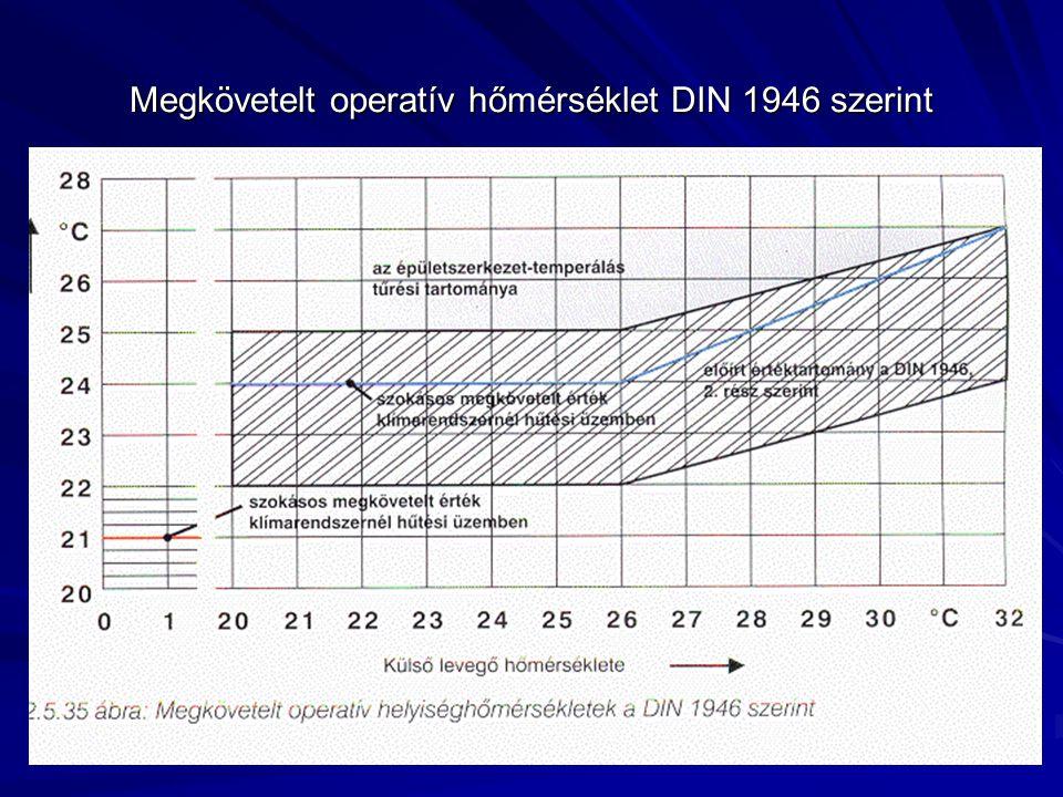 Megkövetelt operatív hőmérséklet DIN 1946 szerint