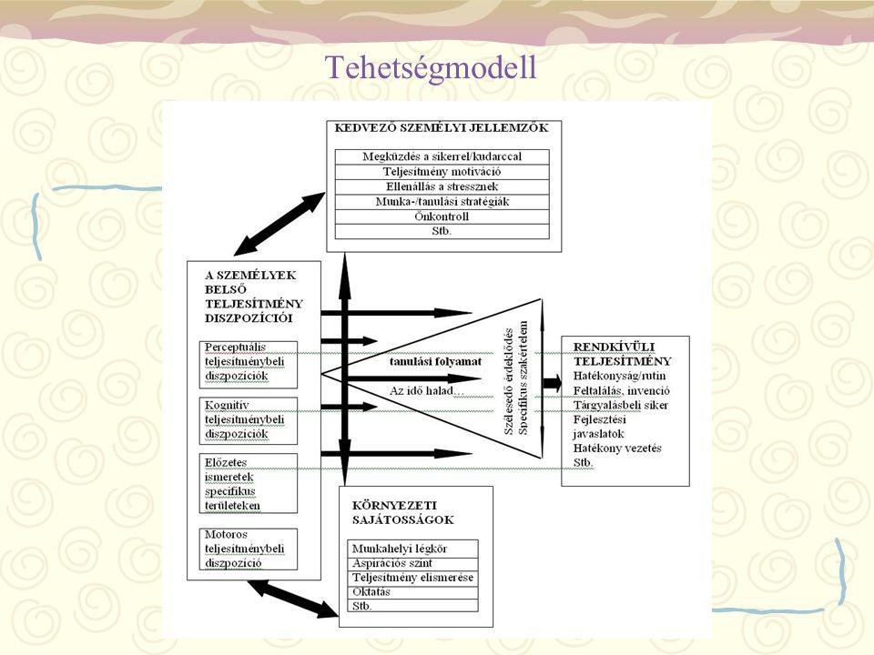 Tehetségmodell