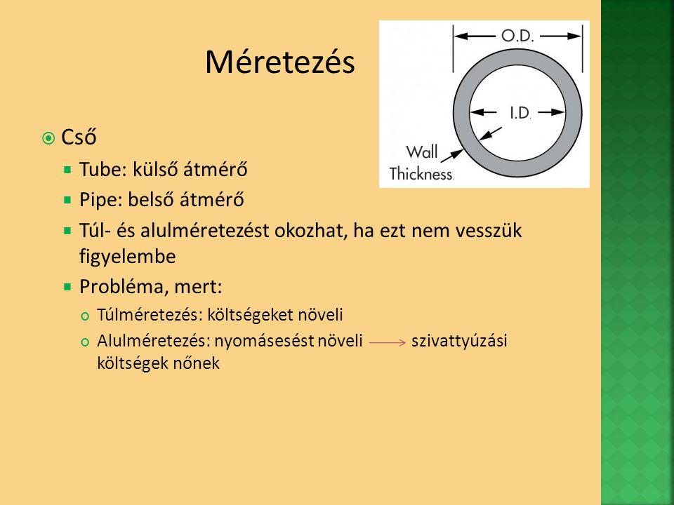 Méretezés Cső Tube: külső átmérő Pipe: belső átmérő