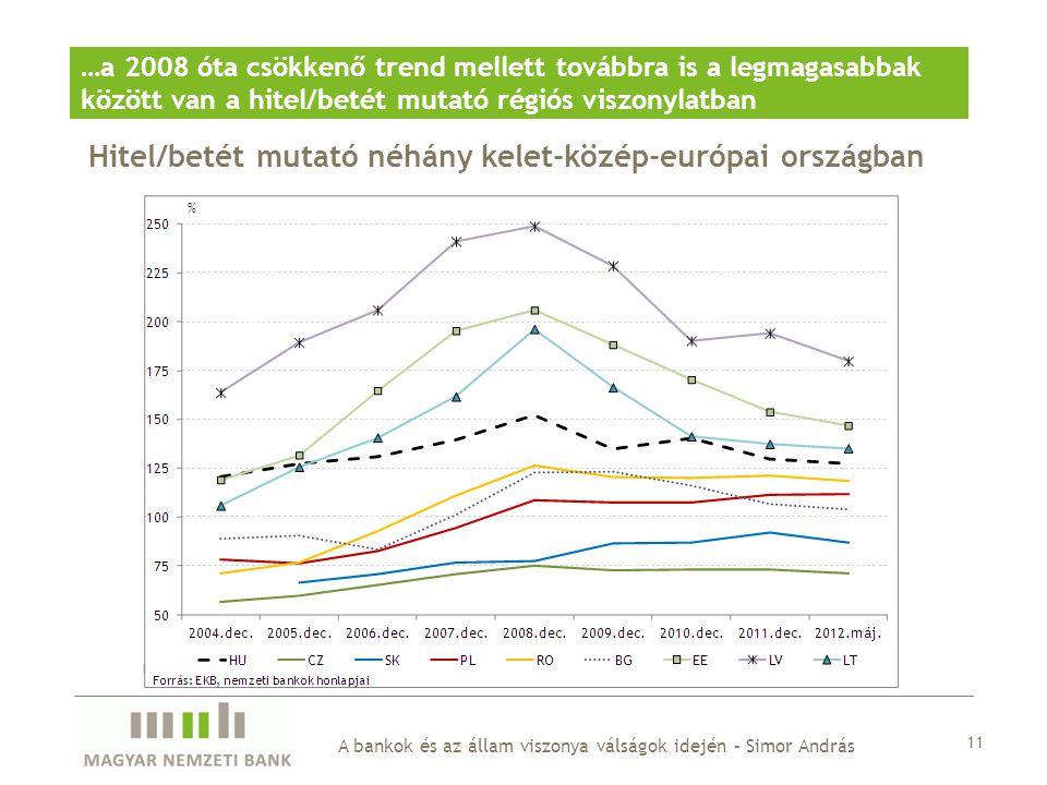Hitel/betét mutató néhány kelet-közép-európai országban