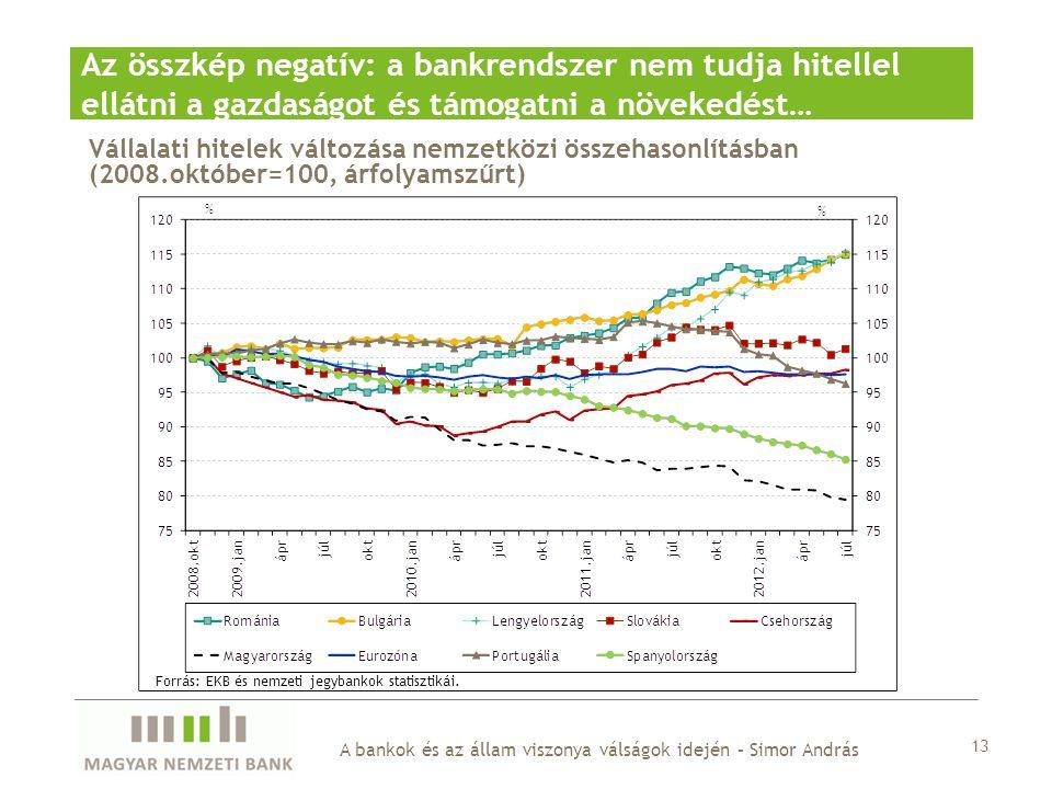 Az összkép negatív: a bankrendszer nem tudja hitellel ellátni a gazdaságot és támogatni a növekedést…