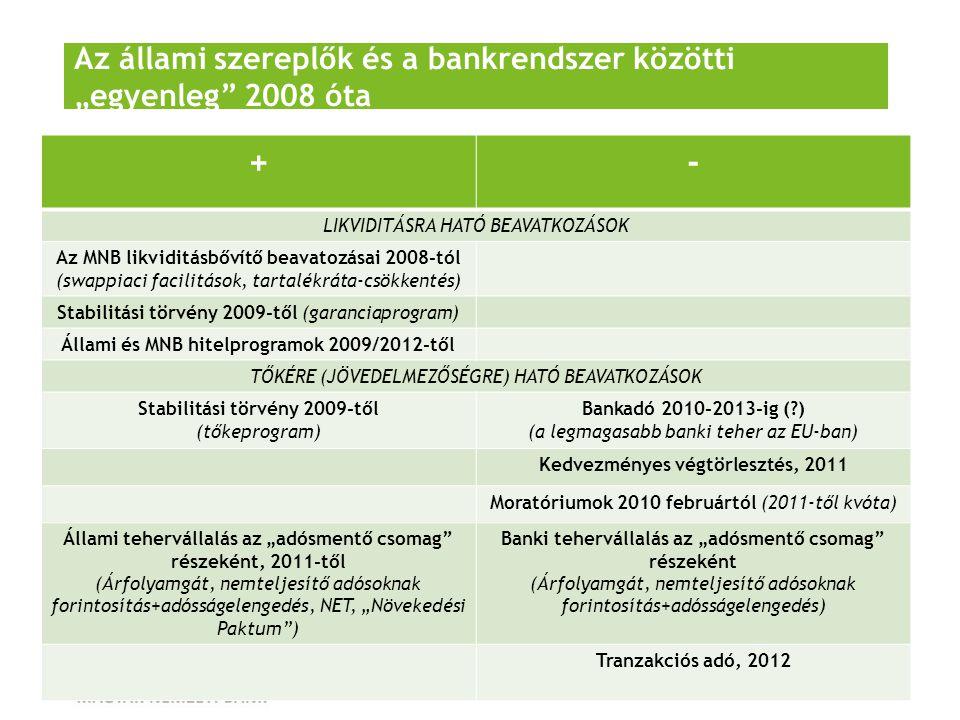 """Az állami szereplők és a bankrendszer közötti """"egyenleg 2008 óta"""