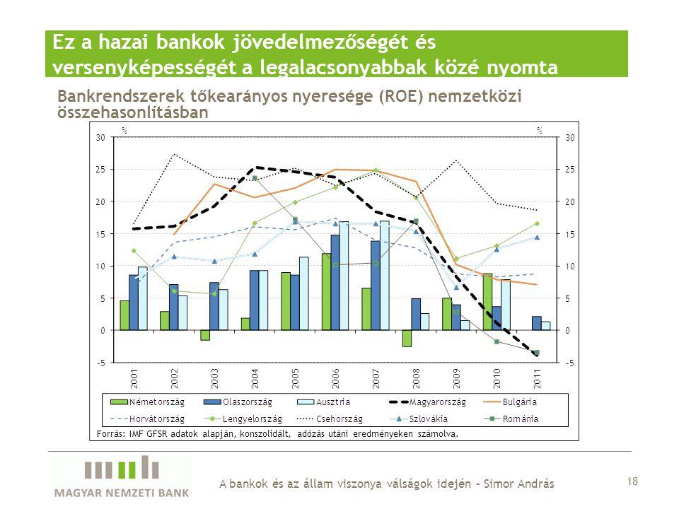 Ez a hazai bankok jövedelmezőségét és versenyképességét a legalacsonyabbak közé nyomta