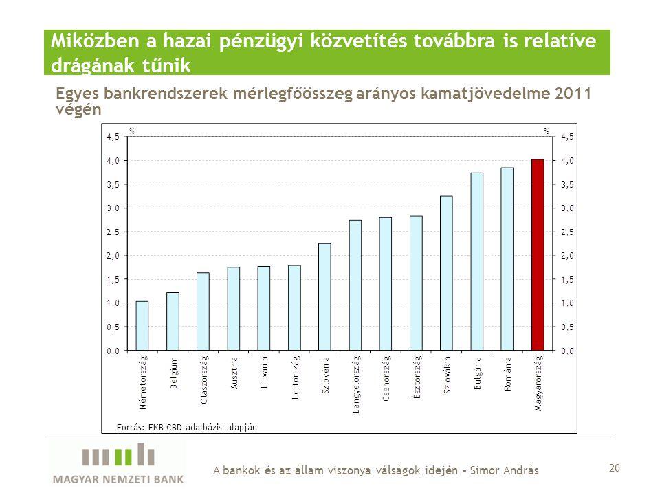 Forrás: EKB CBD adatbázis alapján