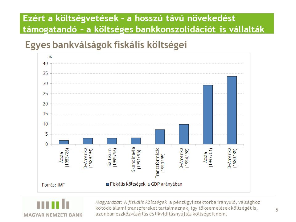 Egyes bankválságok fiskális költségei