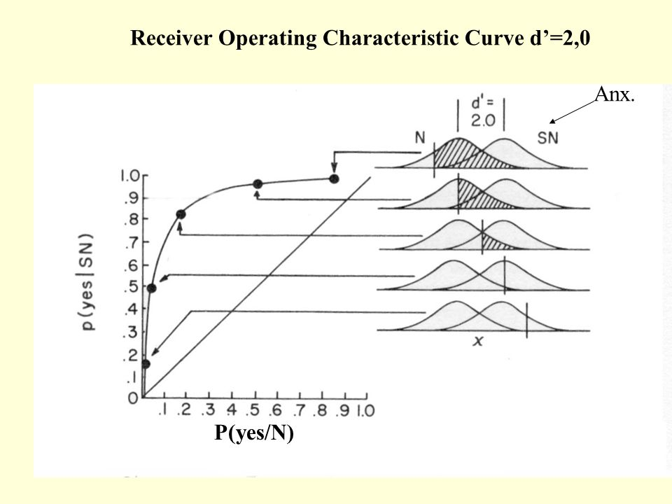 Receiver Operating Characteristic Curve d'=2,0