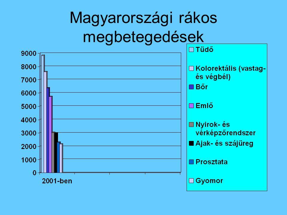 Magyarországi rákos megbetegedések