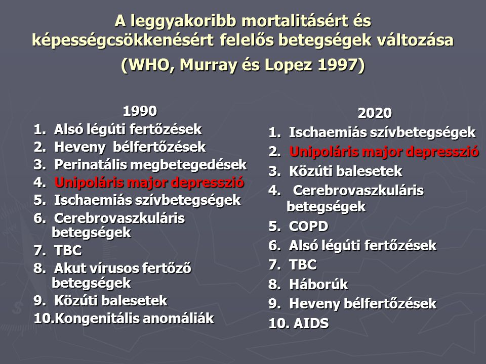 A leggyakoribb mortalitásért és képességcsökkenésért felelős betegségek változása (WHO, Murray és Lopez 1997)
