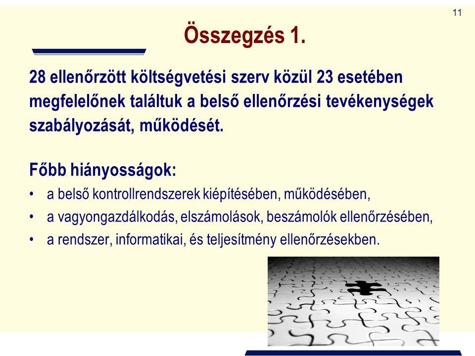 Összegzés 1. 28 ellenőrzött költségvetési szerv közül 23 esetében