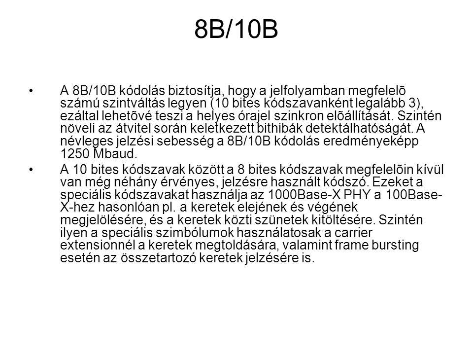 8B/10B
