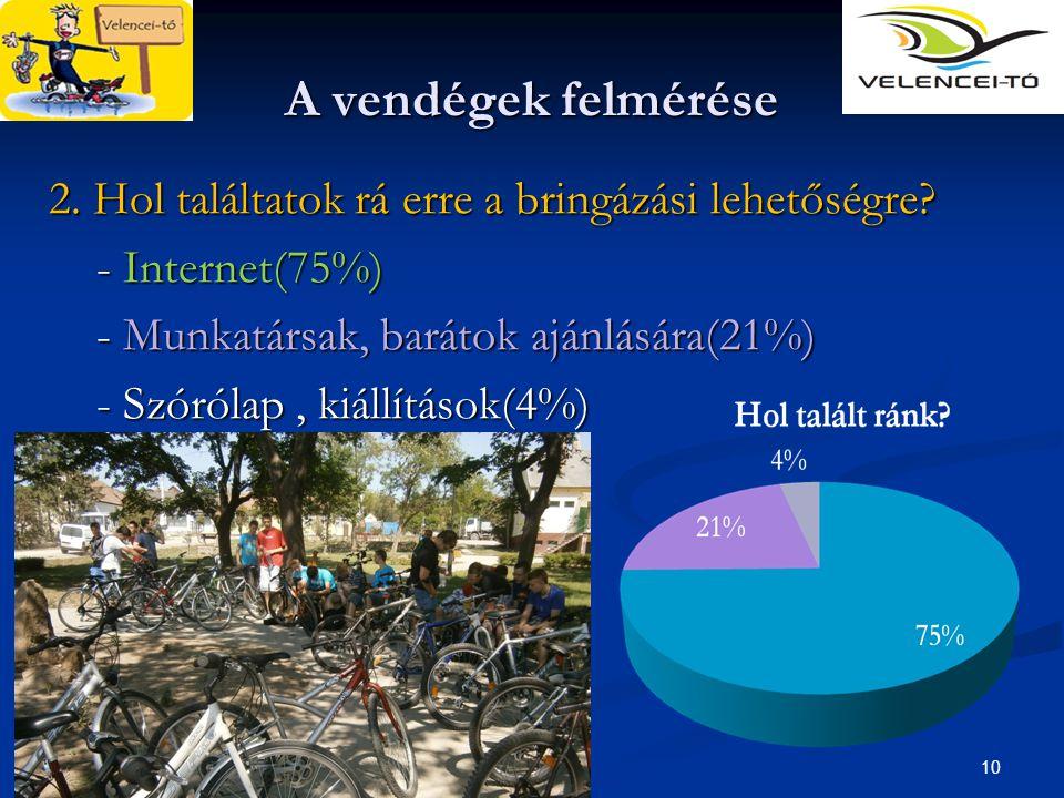 A vendégek felmérése 2. Hol találtatok rá erre a bringázási lehetőségre - Internet(75%) - Munkatársak, barátok ajánlására(21%)