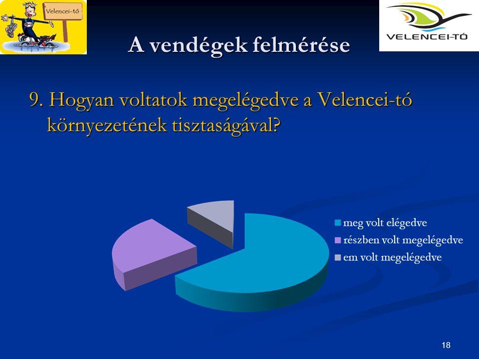 A vendégek felmérése 9. Hogyan voltatok megelégedve a Velencei-tó környezetének tisztaságával