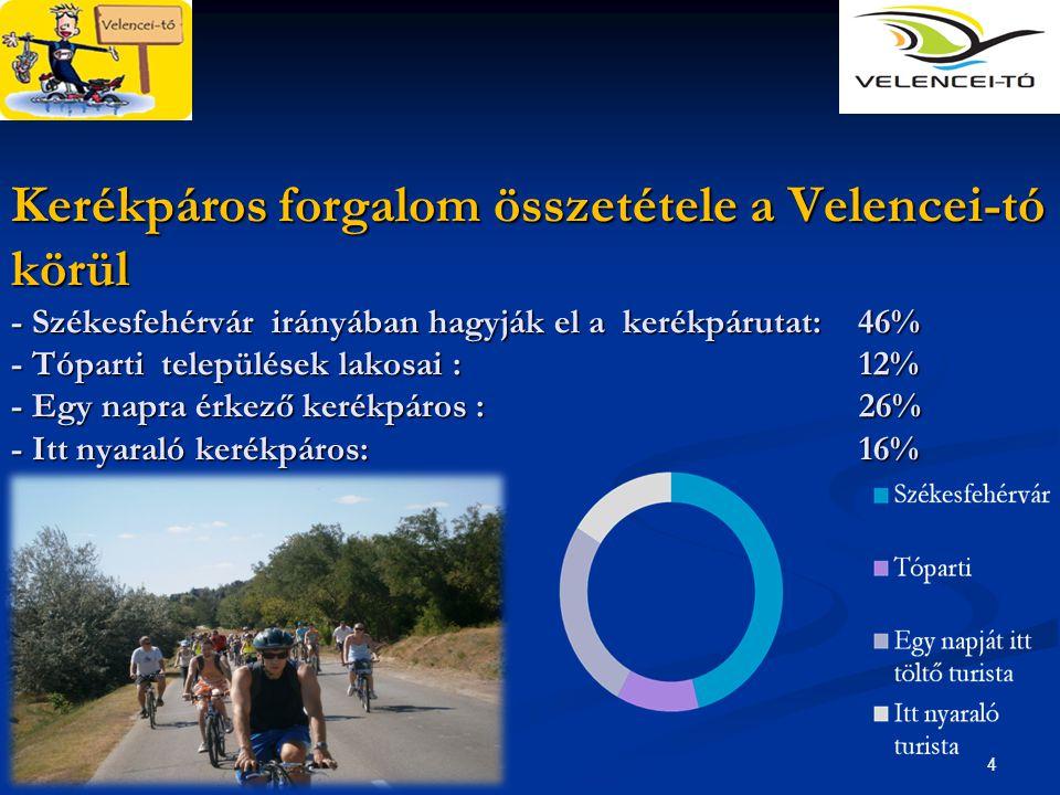 Kerékpáros forgalom összetétele a Velencei-tó körül - Székesfehérvár irányában hagyják el a kerékpárutat: 46% - Tóparti települések lakosai : 12% - Egy napra érkező kerékpáros : 26% - Itt nyaraló kerékpáros: 16%