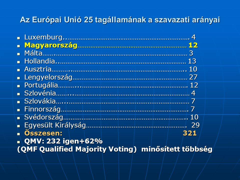 Az Európai Unió 25 tagállamának a szavazati arányai