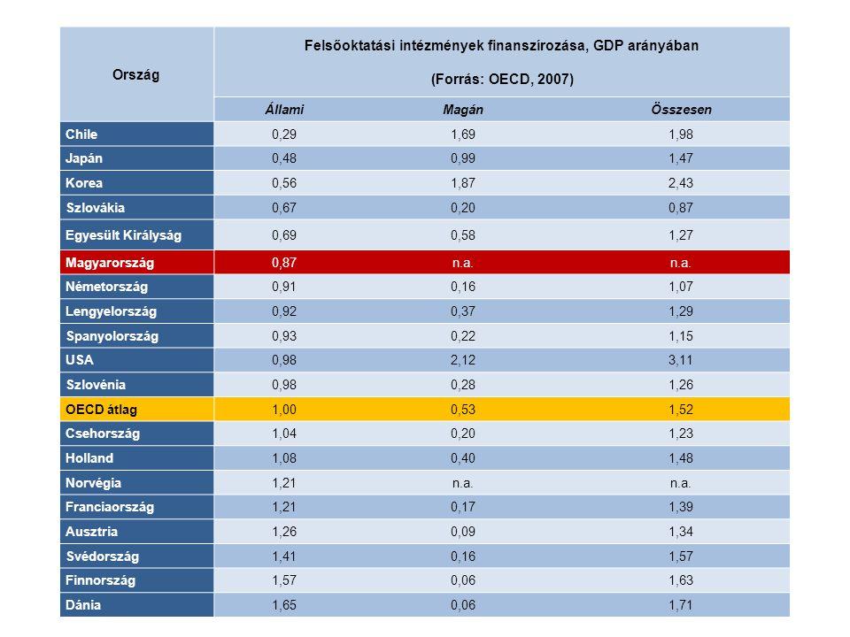 Felsőoktatási intézmények finanszírozása, GDP arányában