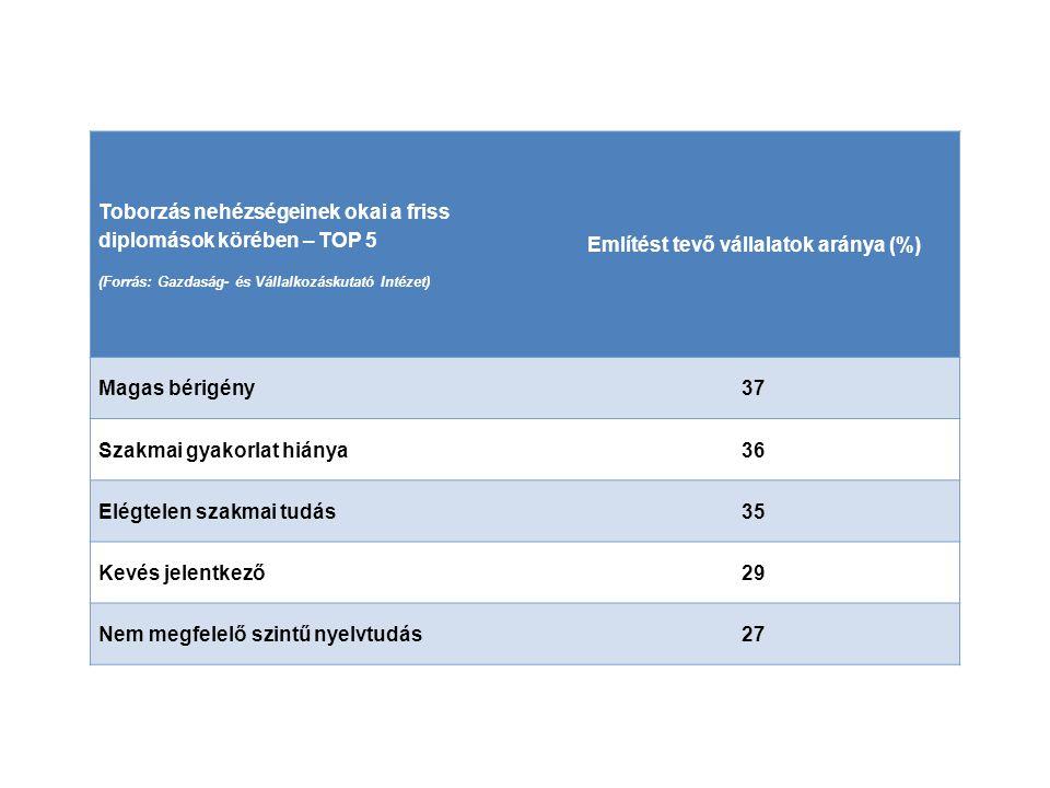 Említést tevő vállalatok aránya (%)