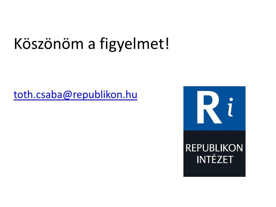 Köszönöm a figyelmet! toth.csaba@republikon.hu
