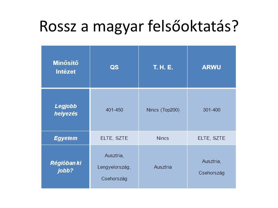 Rossz a magyar felsőoktatás
