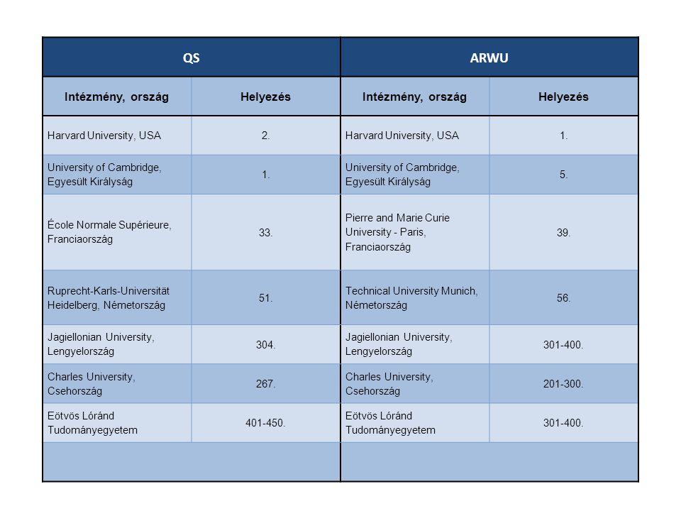 QS ARWU Intézmény, ország Helyezés Harvard University, USA 2. 1.