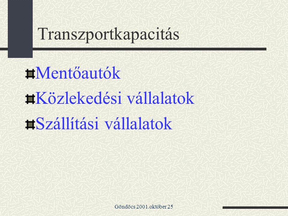 Közlekedési vállalatok Szállítási vállalatok