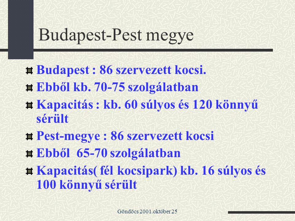 Budapest-Pest megye Budapest : 86 szervezett kocsi.