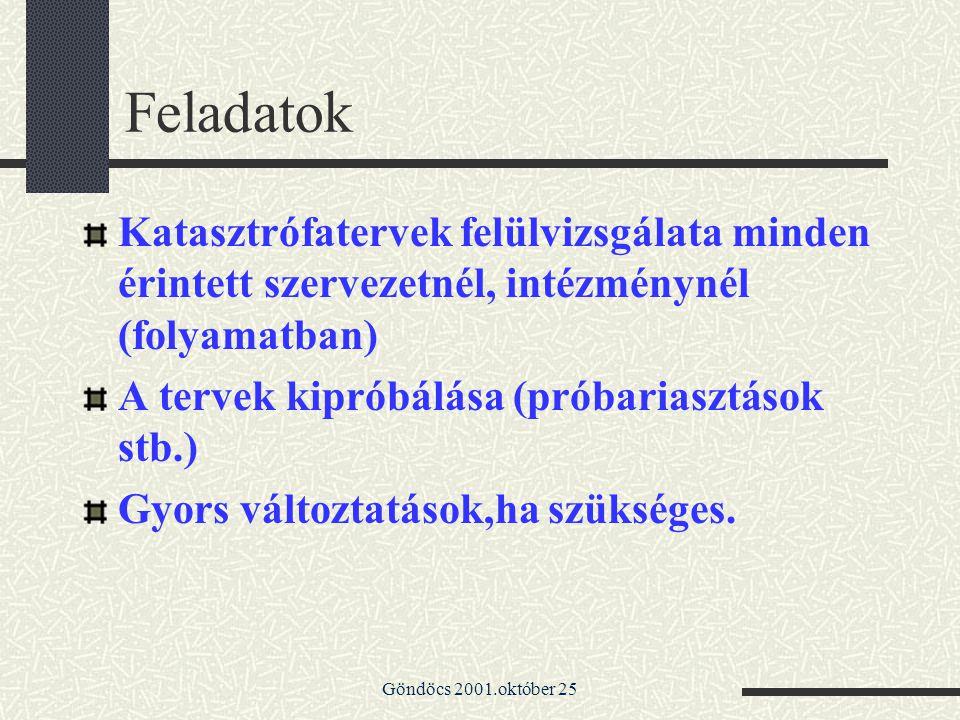 Feladatok Katasztrófatervek felülvizsgálata minden érintett szervezetnél, intézménynél (folyamatban)