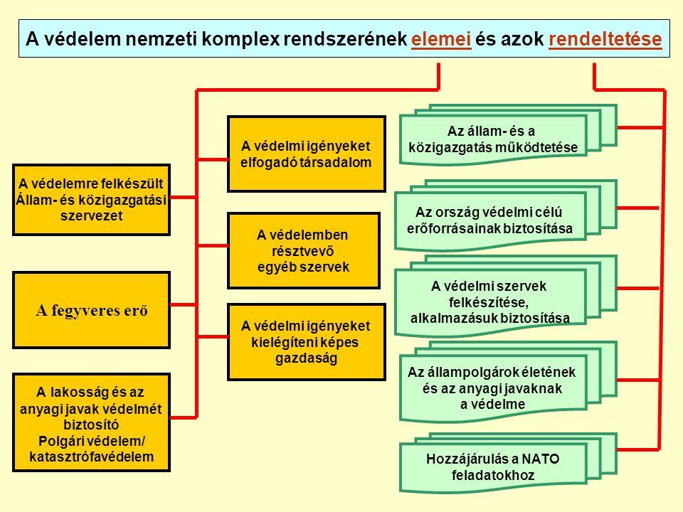 A védelem nemzeti komplex rendszerének elemei és azok rendeltetése