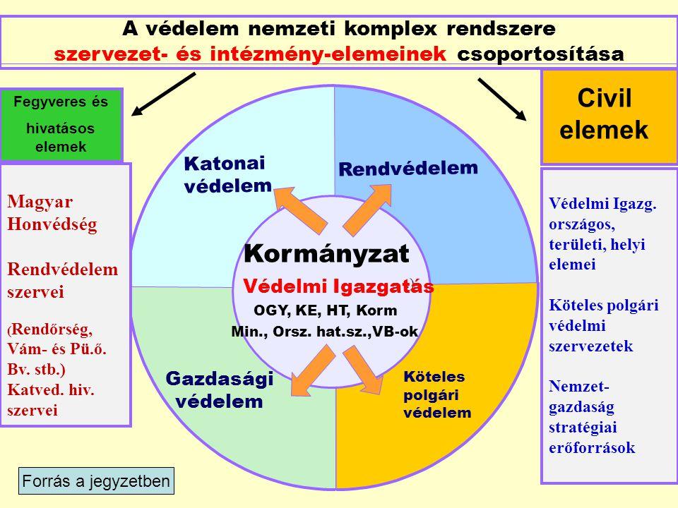 Civil elemek Kormányzat A védelem nemzeti komplex rendszere