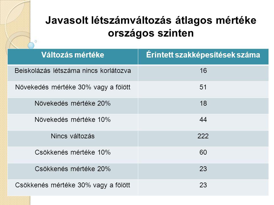 Javasolt létszámváltozás átlagos mértéke országos szinten