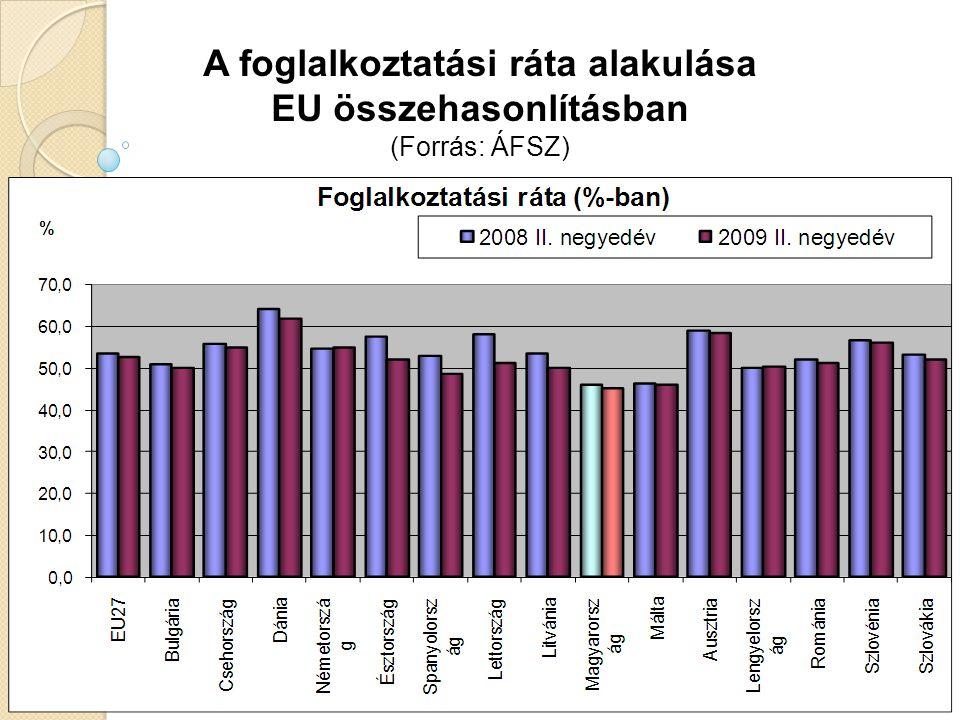 A foglalkoztatási ráta alakulása EU összehasonlításban