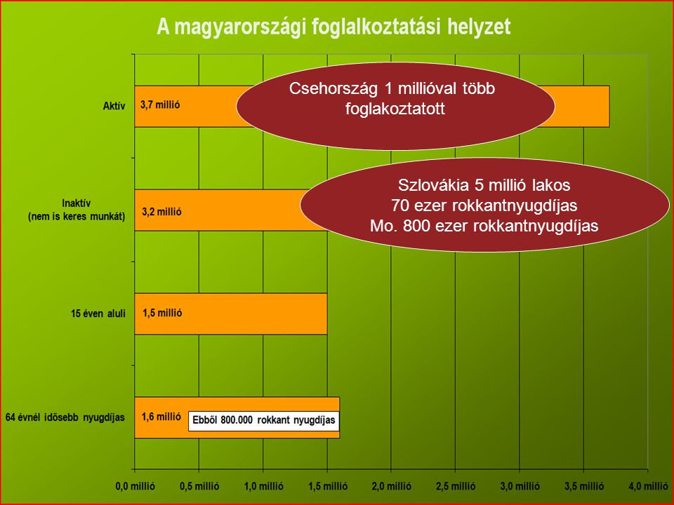 Csehország 1 millióval több foglakoztatott