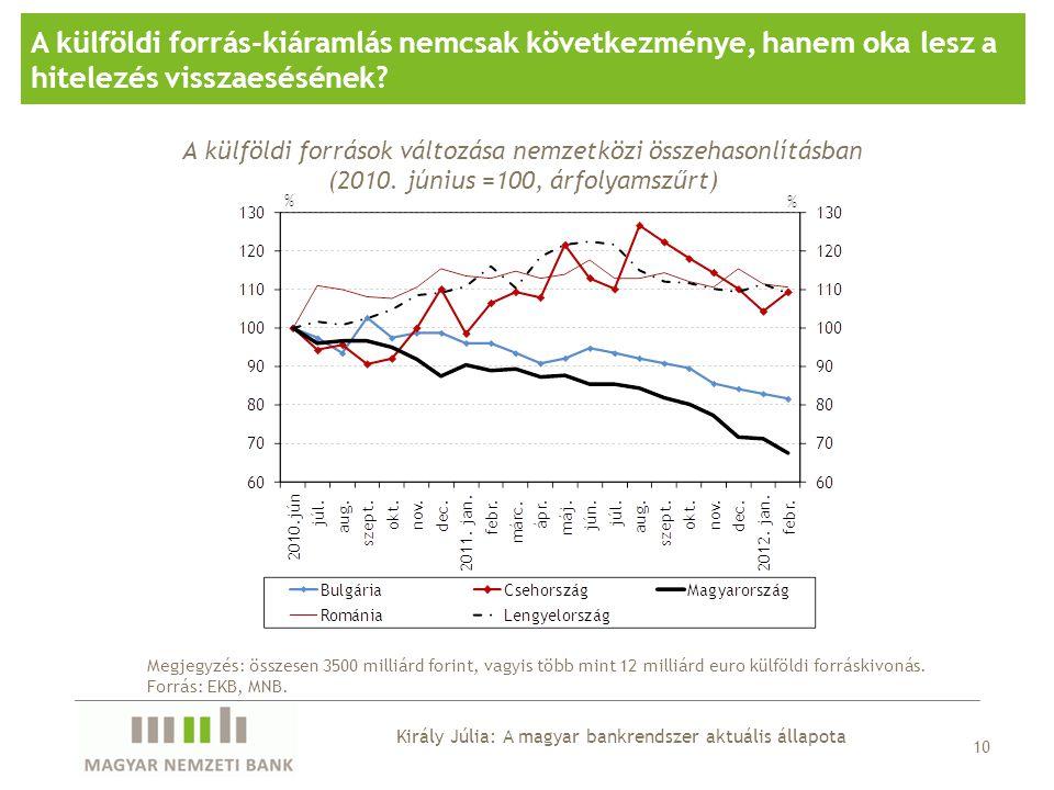 A külföldi forrás-kiáramlás nemcsak következménye, hanem oka lesz a hitelezés visszaesésének