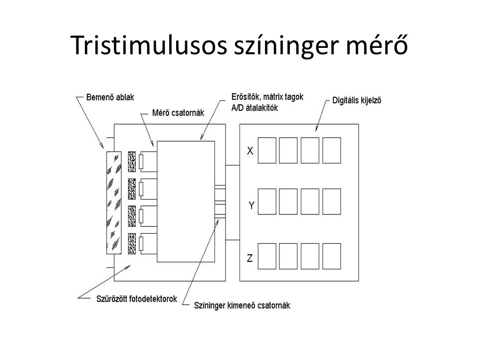 Tristimulusos színinger mérő