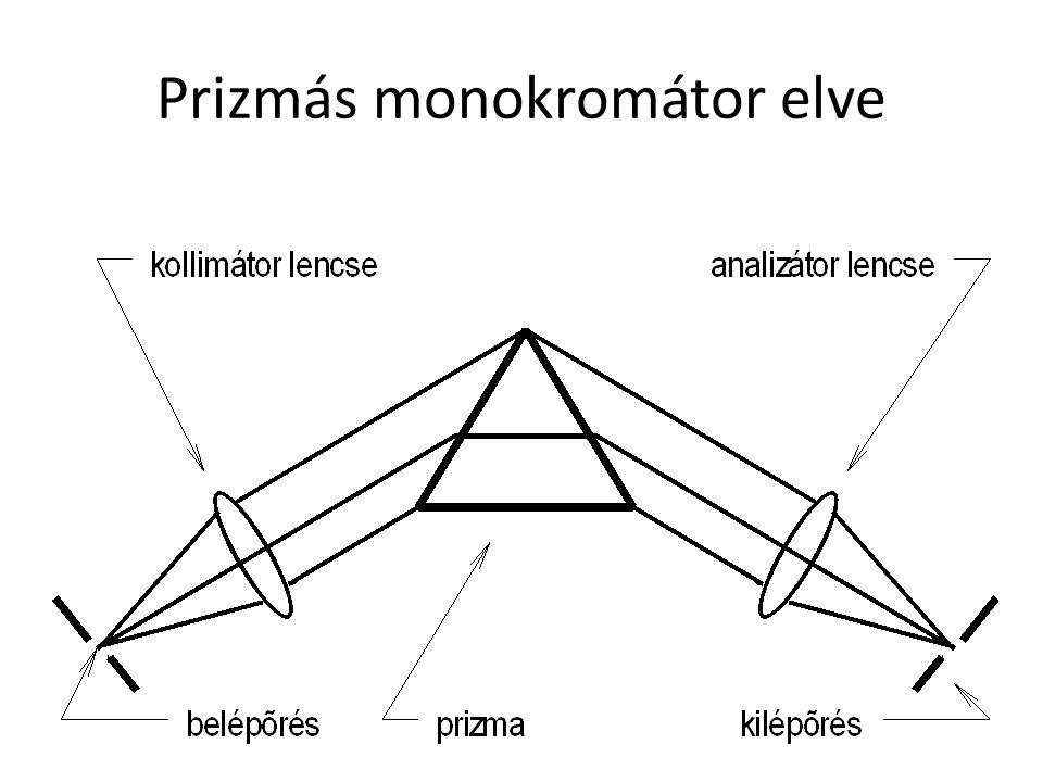 Prizmás monokromátor elve