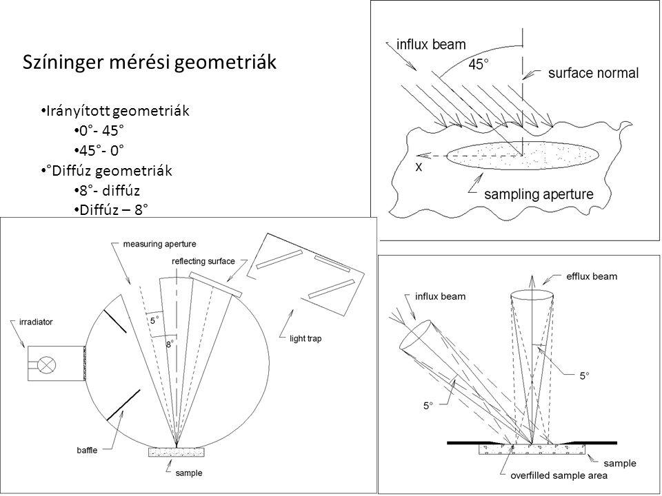 Színinger mérési geometriák