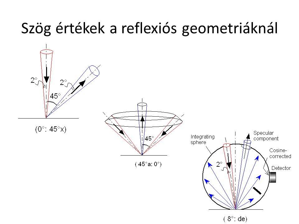 Szög értékek a reflexiós geometriáknál