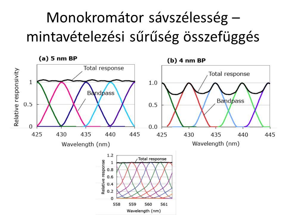 Monokromátor sávszélesség – mintavételezési sűrűség összefüggés