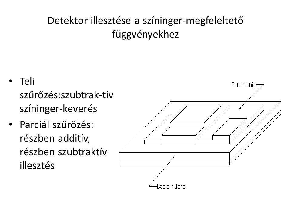 Detektor illesztése a színinger-megfeleltető függvényekhez