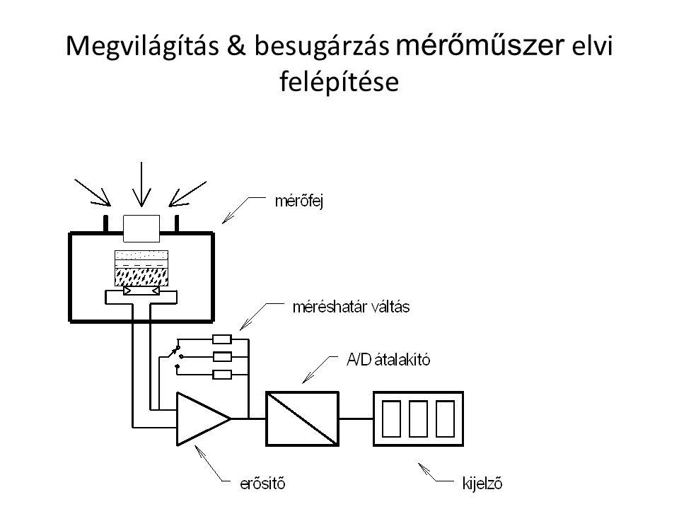 Megvilágítás & besugárzás mérőműszer elvi felépítése