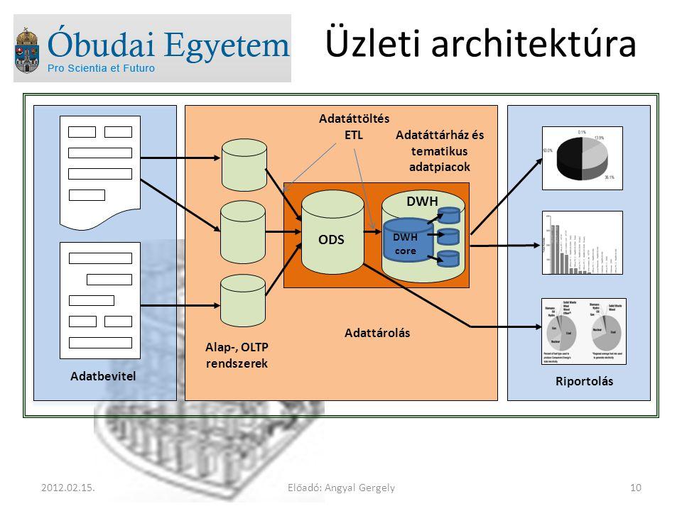 Adatáttárház és tematikus adatpiacok