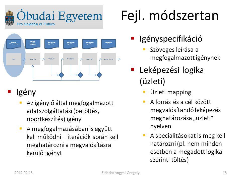 Fejl. módszertan Igényspecifikáció Leképezési logika (üzleti) Igény