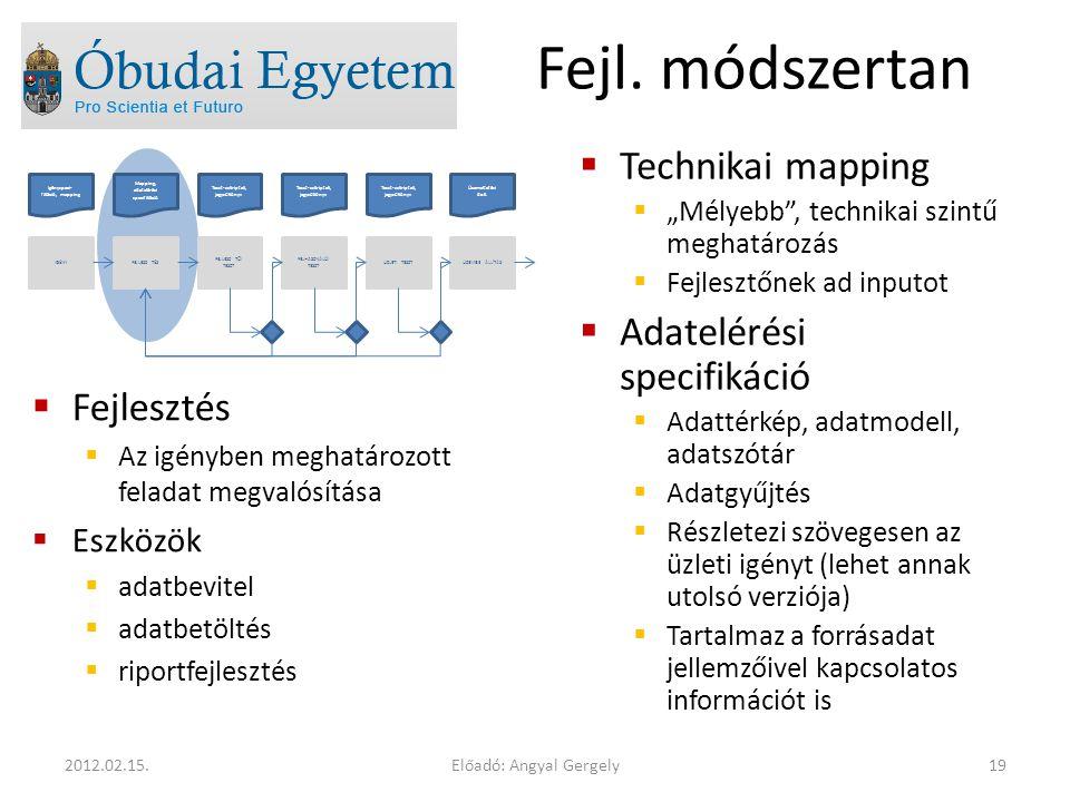 Fejl. módszertan Technikai mapping Adatelérési specifikáció Fejlesztés