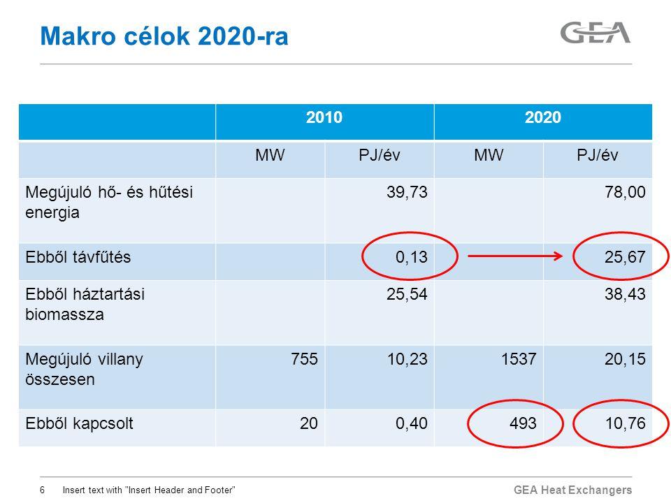 Makro célok 2020-ra 2010 2020 MW PJ/év Megújuló hő- és hűtési energia
