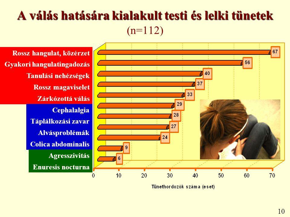 A válás hatására kialakult testi és lelki tünetek (n=112)