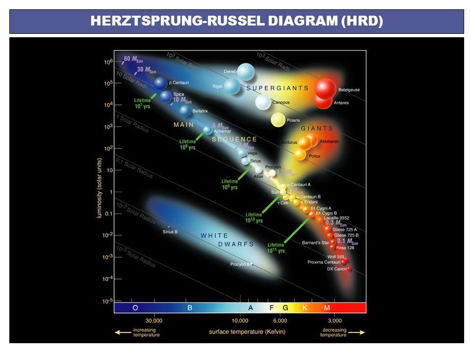 HERZTSPRUNG-RUSSEL DIAGRAM (HRD)